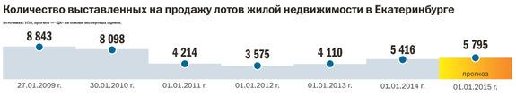 Рейтинг агентств недвижимости Екатеринбурга 2014 16