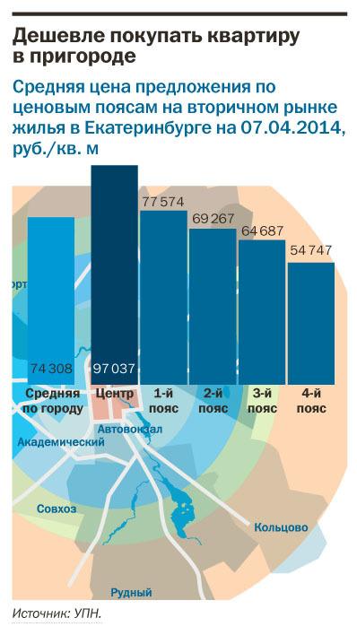 Рейтинг агентств недвижимости Екатеринбурга 2014 18