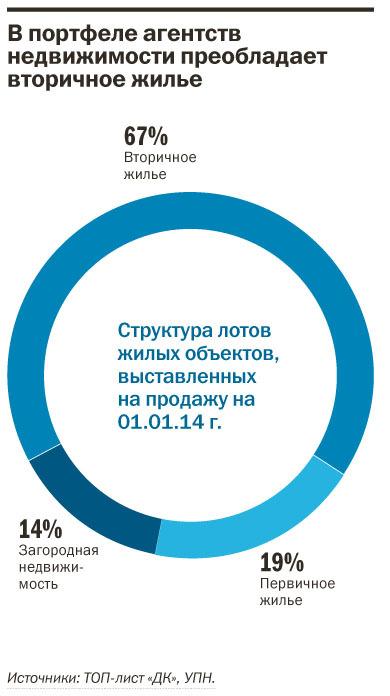 Рейтинг агентств недвижимости Екатеринбурга 2014 21