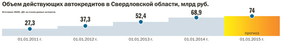 Рейтинг банков Екатеринбурга 2016 46