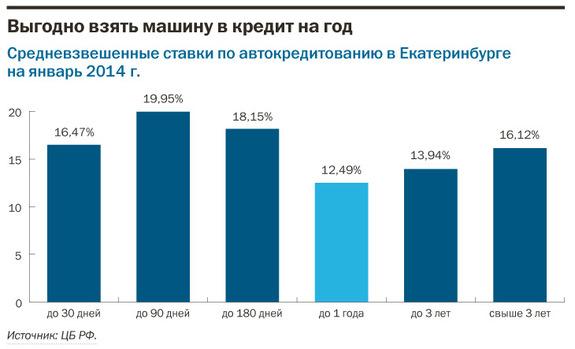 Рейтинг банков Екатеринбурга 2016 48