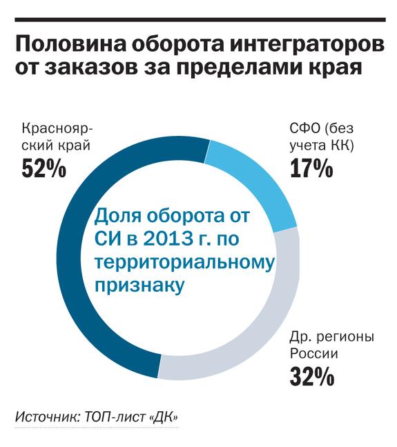 Рейтинг системных интеграторов Красноярска 2
