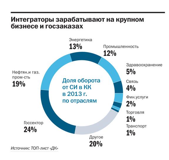 Рейтинг системных интеграторов Красноярска 1
