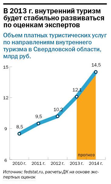 Рейтинг туристических компаний Екатеринбурга 2015 17