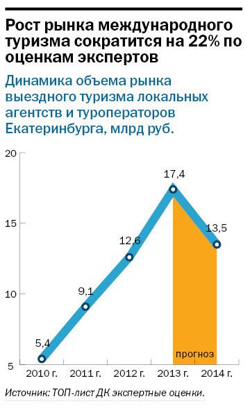 Рейтинг туристических компаний Екатеринбурга 2015 15