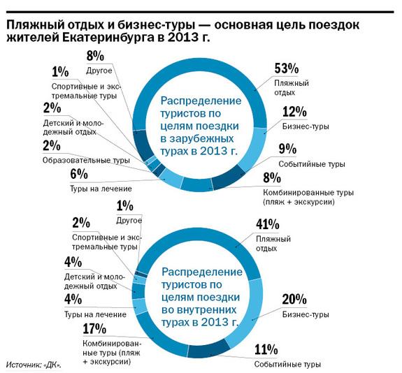 Рейтинг туристических компаний Екатеринбурга 2015 12