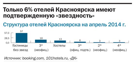 Рейтинг отелей Красноярска 3