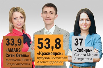 Рейтинг отелей Красноярска 4