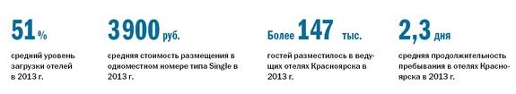 Рейтинг отелей Красноярска 1