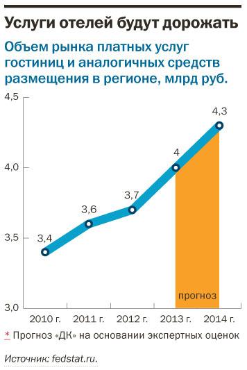 Рейтинг отелей Екатеринбурга 2015 8