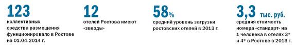 Рейтинг отелей Ростов-на-Дону 1