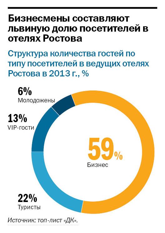 Рейтинг отелей Ростов-на-Дону 6