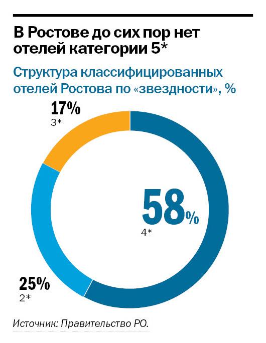 Рейтинг отелей Ростов-на-Дону 2