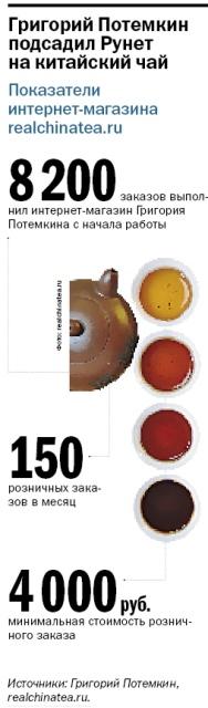 Интернет-магазин китайского чая 1