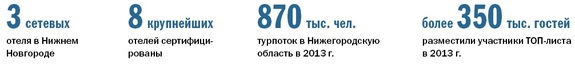 Рейтинг гостиниц Нижнего Новгорода 3