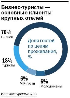 Рейтинг гостиниц Нижнего Новгорода 5