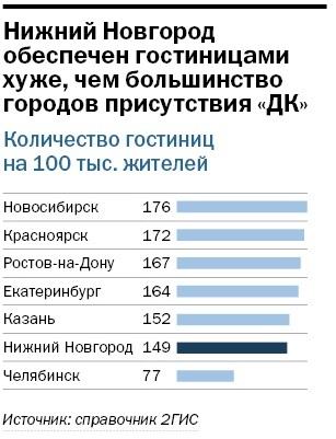 Рейтинг гостиниц Нижнего Новгорода 4