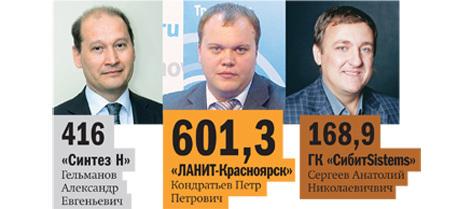 Рейтинг системных интеграторов Красноярска 3
