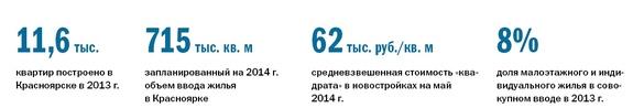 Рейтинг застройщиков недвижимости в Красноярске 6