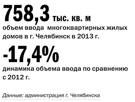 Рейтинг застройщиков Челябинска 22