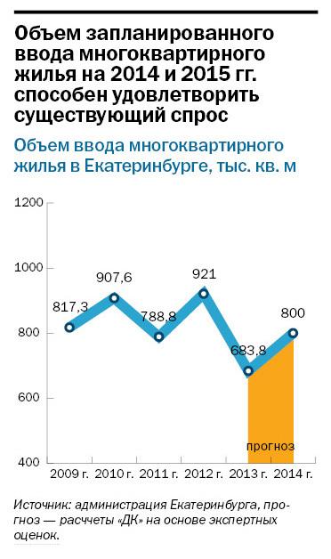 Рейтинг застройщиков многоквартирного жилья Екатеринбурга 2016 26