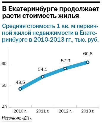 Рейтинг застройщиков многоквартирного жилья Екатеринбурга 2016 27