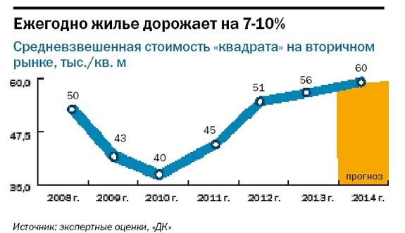 Рейтинг застройщиков недвижимости в Красноярске 13
