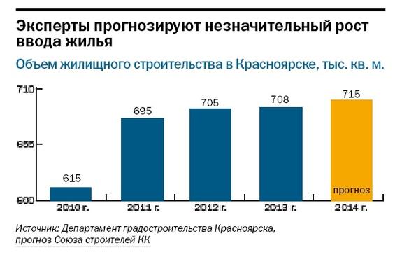 Рейтинг застройщиков недвижимости в Красноярске 10
