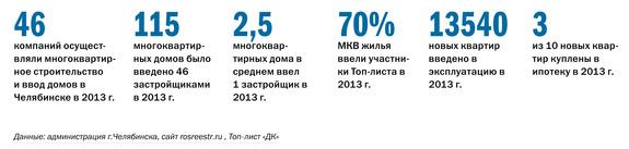 Рейтинг застройщиков Челябинска 23