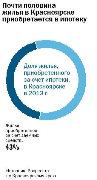 Рейтинг застройщиков недвижимости в Красноярске 7