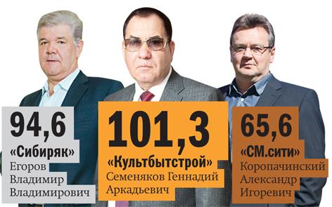 Рейтинг застройщиков недвижимости в Красноярске 8