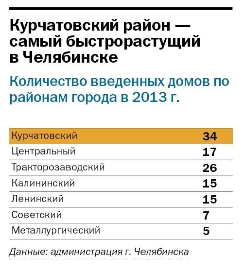 Рейтинг застройщиков Челябинска 25