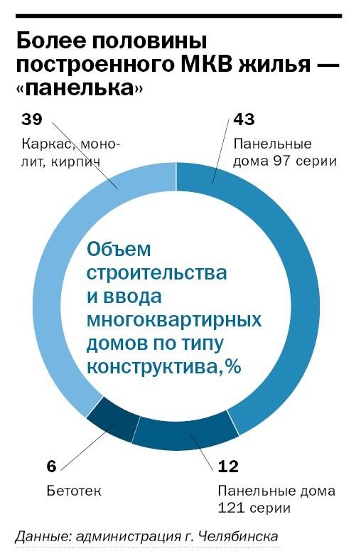 Рейтинг застройщиков Челябинска 24
