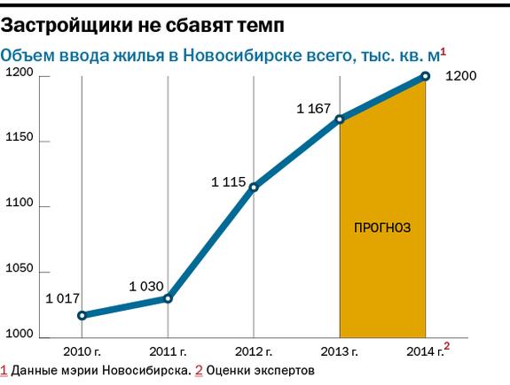 Рейтинг застройщиков недвижимости в Новосибирске 34