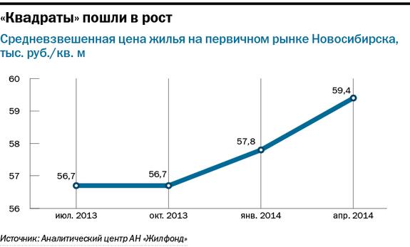 Рейтинг застройщиков недвижимости в Новосибирске 33