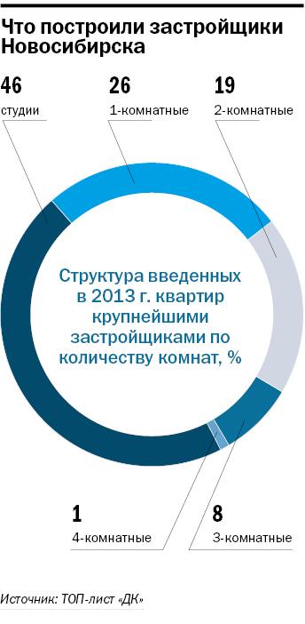 Рейтинг застройщиков недвижимости в Новосибирске 32