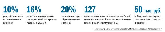 Рейтинг застройщиков недвижимости в Казани 1