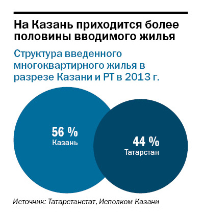 Рейтинг застройщиков недвижимости в Казани 2