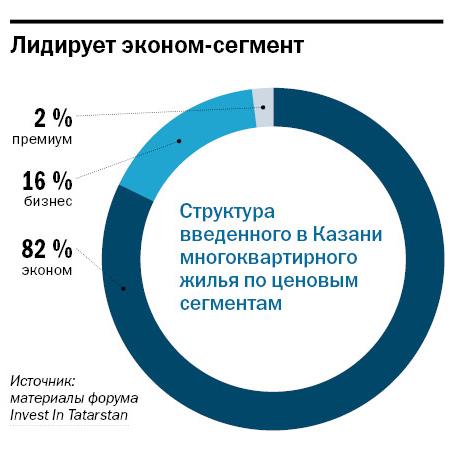 Рейтинг застройщиков недвижимости в Казани 3