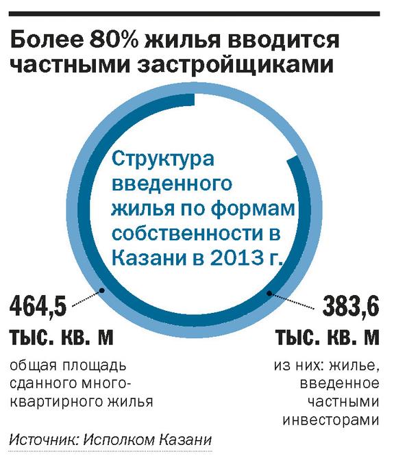 Рейтинг застройщиков недвижимости в Казани 4