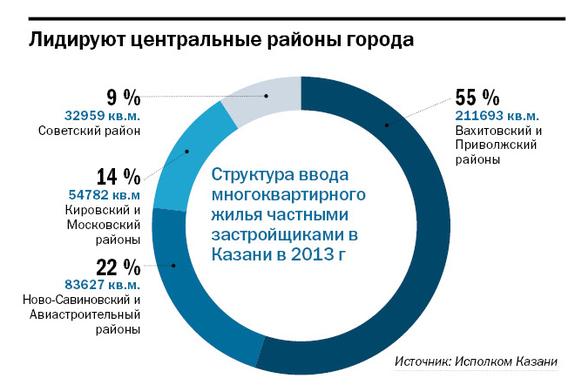 Рейтинг застройщиков недвижимости в Казани 6