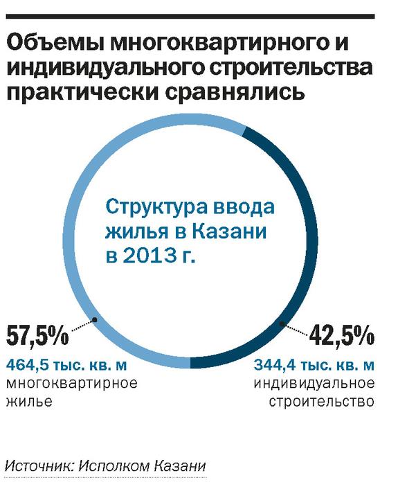Рейтинг застройщиков недвижимости в Казани 5