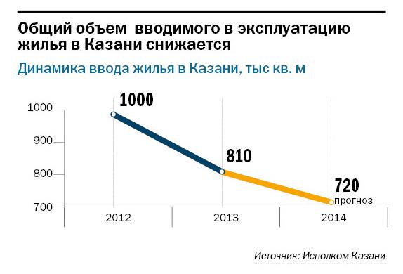 Рейтинг застройщиков недвижимости в Казани 9
