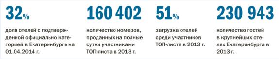 Рейтинг отелей Екатеринбурга 2015 9