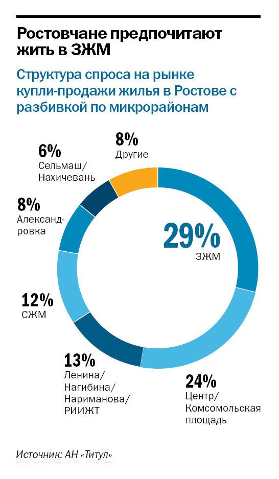 Рейтинг застройщиков недвижимости в Ростове-на-Дону 2
