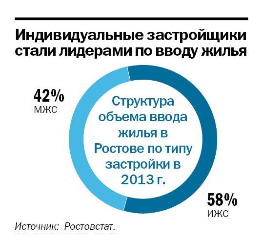 Рейтинг застройщиков недвижимости в Ростове-на-Дону 3