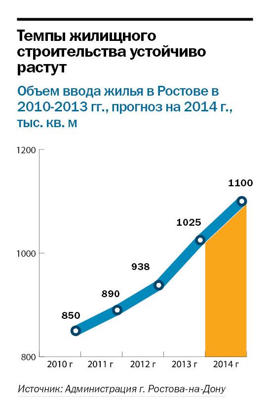 Рейтинг застройщиков недвижимости в Ростове-на-Дону 5