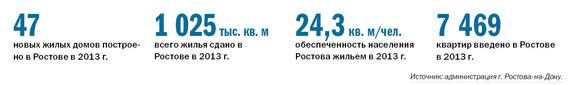 Рейтинг застройщиков недвижимости в Ростове-на-Дону 1