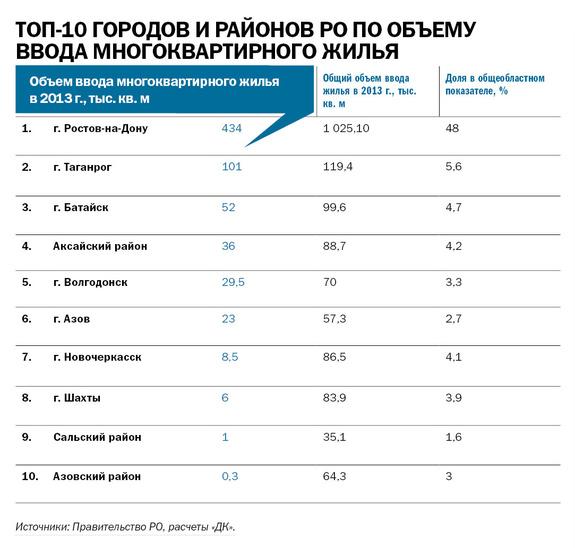 Рейтинг застройщиков недвижимости в Ростове-на-Дону 6