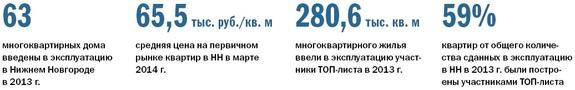 Рейтинг застройщиков недвижимости в Нижнем Новгороде 28